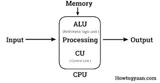 Computer System क्या है