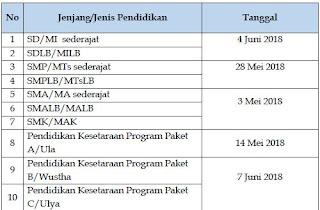 Jadwal Pengumuman Kelulusan Tahun 2018 (SD SMP SMA SMK)