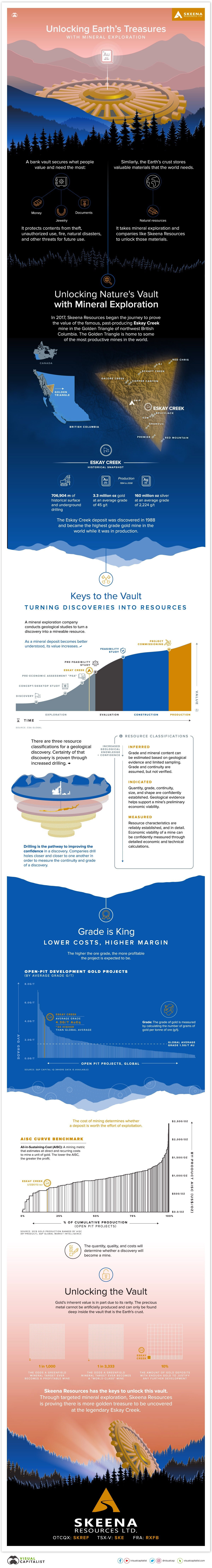 Unlocking Earth's Treasures with Mineral Exploration #infographic