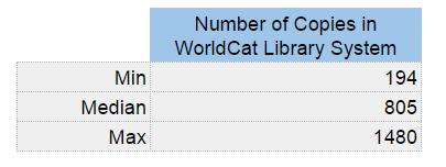 Number of Supply Chain Management Book at WorldCat