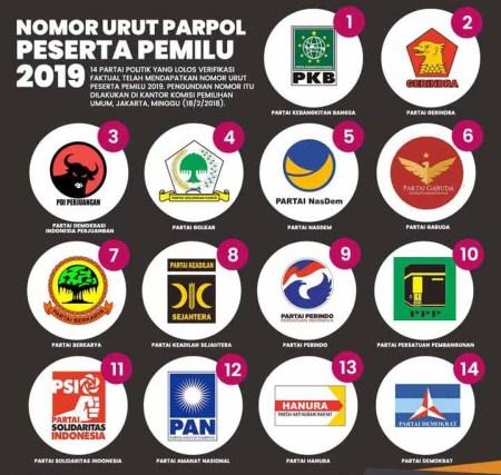Dana Bantuan Parpol di Sumut, Kabupaten Terima Rp1.500 per Suara Sah