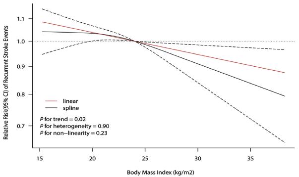 図:BMIと脳卒中再発リスク