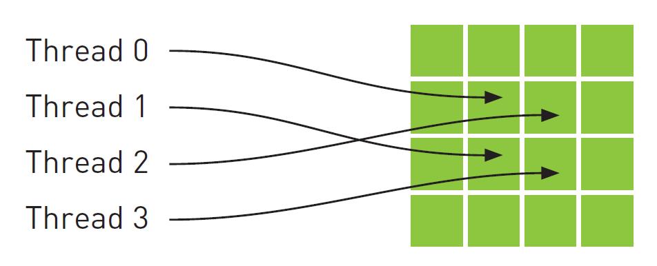 CUDA Programming: Texture Memory in CUDA | What is Texture Memory in