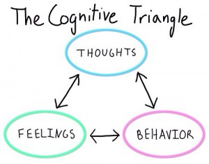 Psychology Essence: What is Cognitive Behavioral Therapy ...