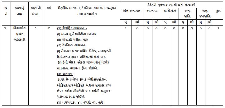 Valsad Nagarpalika Bharti 2021