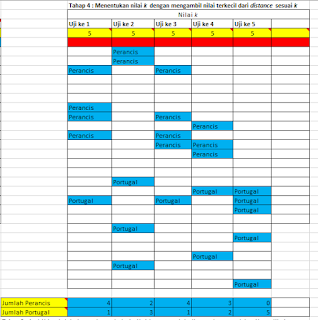 Algoritma k-NN in Excel