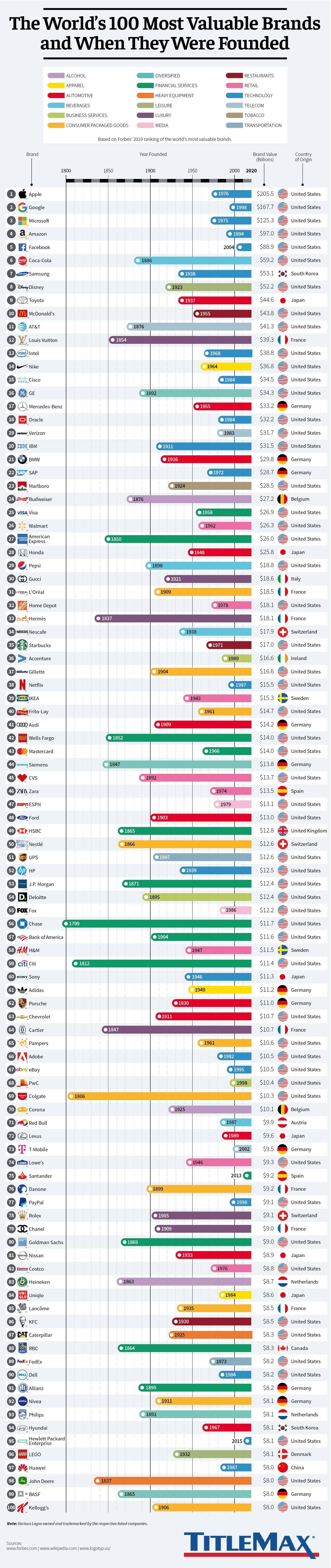 The World's 100 Most Valuable Brands & When They Were Founded #infographic