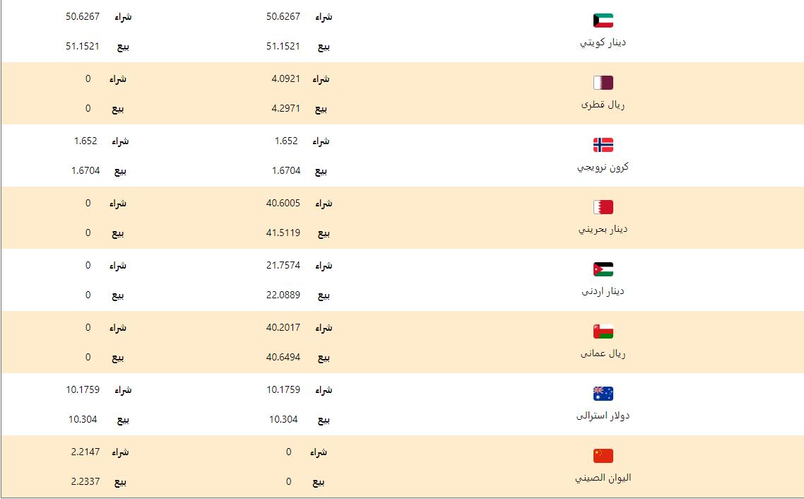 اسعار العملات اليوم الجمعة 28 فبراير 2020 اسعار العملات العربية والاجنبية