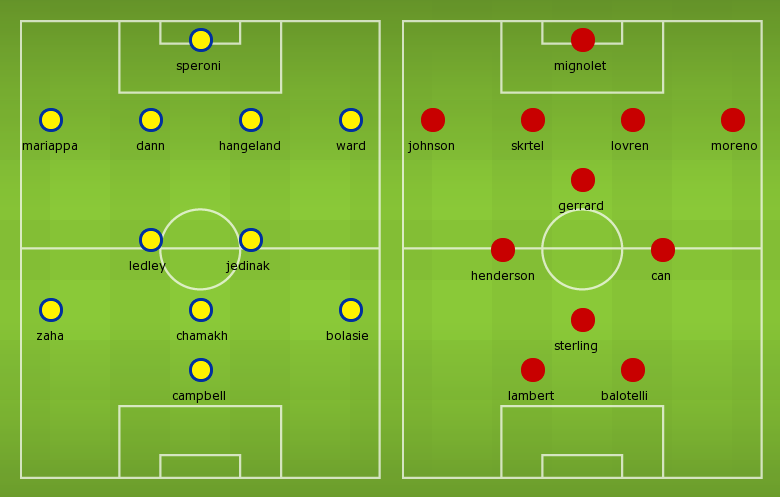 Possible Line-ups, Stats, Form Guide: Crystal Palace vs Liverpool