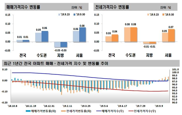 2019년 9월 다섯째 주 아파트 가격동향, 매매 0.01% 상승, 전세 0.04% 상승