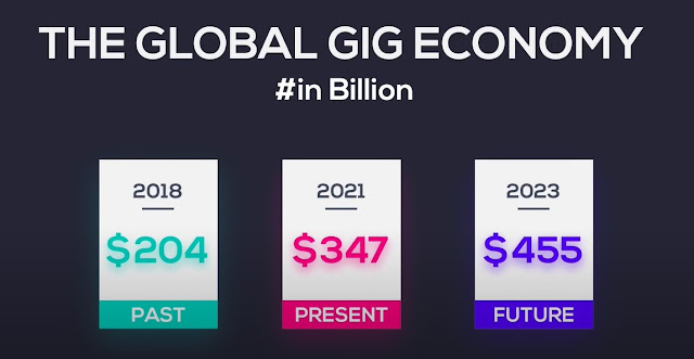 Global Gig Economy in the eyes of Time Machine.