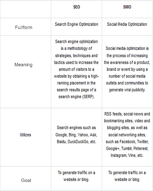 Difference-Between-SEO-vs-SMO | TechnicalSid