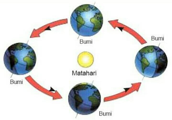 Rotasi bumi merupakan perputaran bumi pada suatu sumbu yang tetap atau biasa disebut deng Rotasi Bumi Dan Efeknya