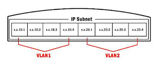 IP Subnet Based Vlan