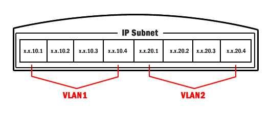 IP Subnet Based Vlan