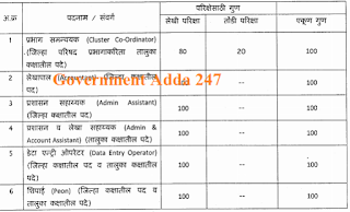 Umed MSRLM Dhule Bharti for 69 posts.