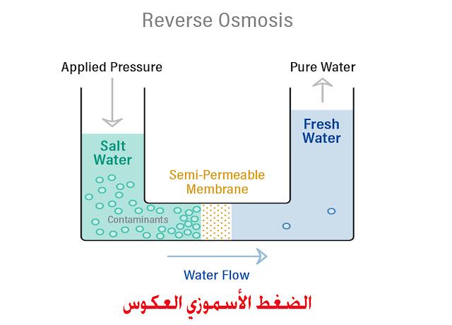 الضغط الأسموزي العكوس (Reverse Osmosis)