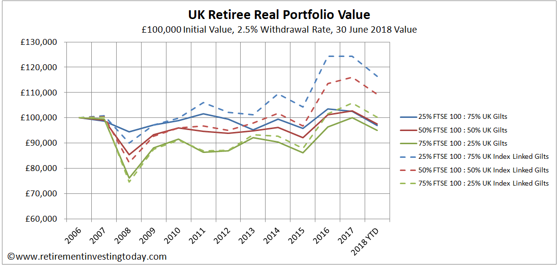 Index Linked Gilts >> Retirement Investing Today: Sobering retirement income drawdown demonstrations – 11.5 years in