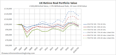 UK Retiree Real Portfolio Value, £100,000 Initial Value, 2.5% Withdrawal Rate, 30 June Value
