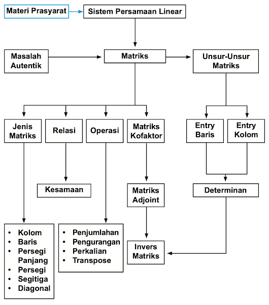Diagram Alir Matriks Matematika Kelas 11