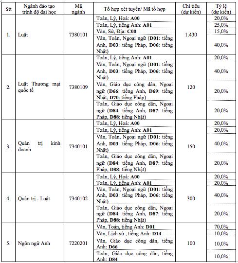 Trường ĐH Luật TP.HCM công bố phương án tuyển sinh và học phí
