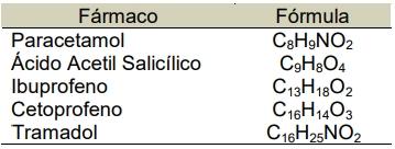 A análise química de um analgésico usado numa clínica veterinária mostrou que este é uma associação equimolar de apenas dois dos fármacos indicados na tabela a seguir.
