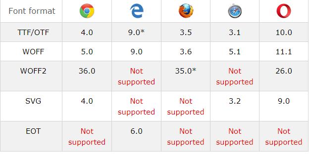 Cara Penggunaan @font-face CSS Pada Website
