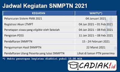 11 Tahapan Pendaftaran SNMPTN 2021 Yang Harus Diketahui
