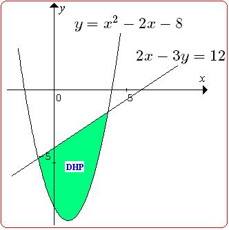 Sistem Pertidaksamaan Linear Dan Kuadrat Konsep Matematika Koma