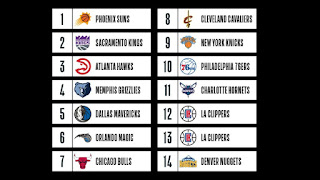 2018 NBA Lottery Mock Draft