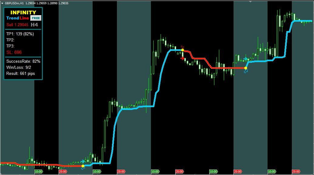 Asian Range Breakout Box Forex Indicator For MT4