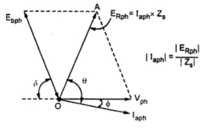 Analysis of Phasor Diagram ~ your electrical home