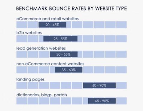 besaran-bounce-rate-berdasarkan-tipe-website