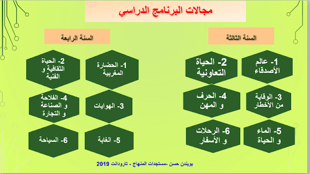 اللغة العربية وفق المنهاج المنقح