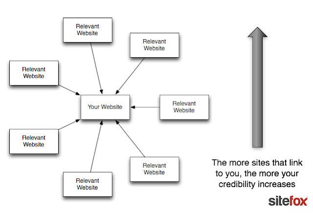 What is Inbound and Outbound Links ?