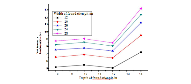 Displacement Distribution of Tunnel  Beside the Foundation Pit