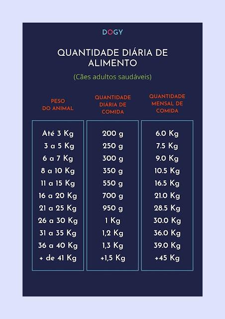 Quantidade diária de alimento para cães adultos saudáveis