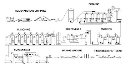 Paper Mill Flow Diagram, Paper, Free Engine Image For User