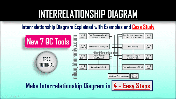 Interrelationship Diagram   Explained with Example & Case study