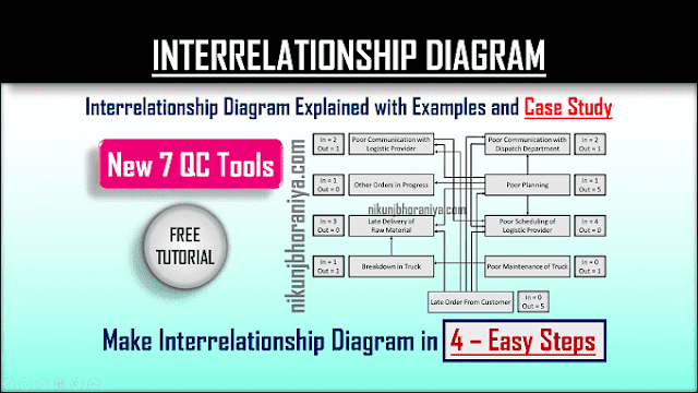 Interrelationship Diagram | Explained with Example & Case study