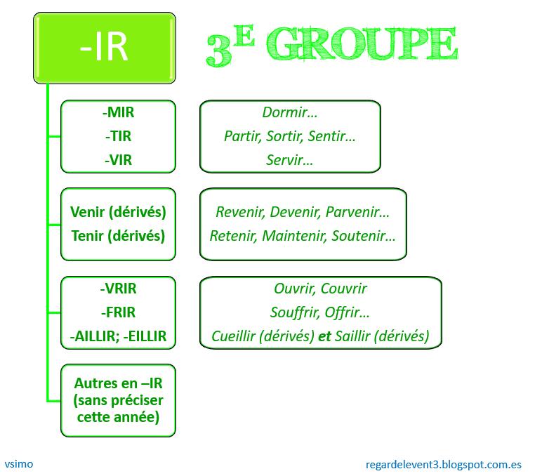 Regardelevent3: Le présent des verbes du troisième groupe ...