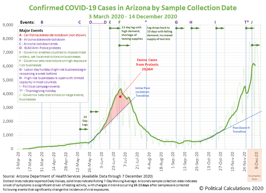 Arizona: Newly Confirmed COVID-19 Cases by Sample Collection Date, 30 March 2020 - 14 December 2020