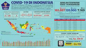 Infografis COVID-19 (28 Agustus 2020)