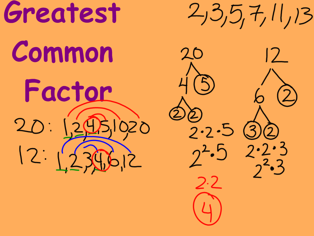 Miss Kahrimanis S Blog Greatest Common Factor