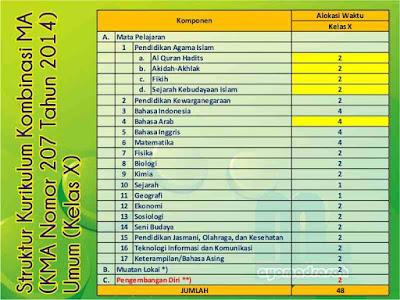 Struktur Kurikulum Kombinasi untuk Madrasah Aliyah menurut KMA No Struktur Kurikulum Kombinasi MA (KMA 207 Tahun 2014)