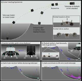 تصميم توضيحي لطريقة بناء التلسكوب في الفوهة القمرية بواسطة الروبوتات