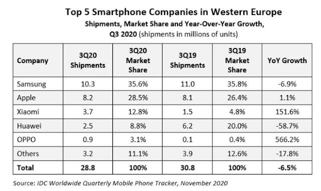 إحصائيات مبيعات الهواتف الذكية في أوروبا الغربية في الربع الثالث من عام 2020