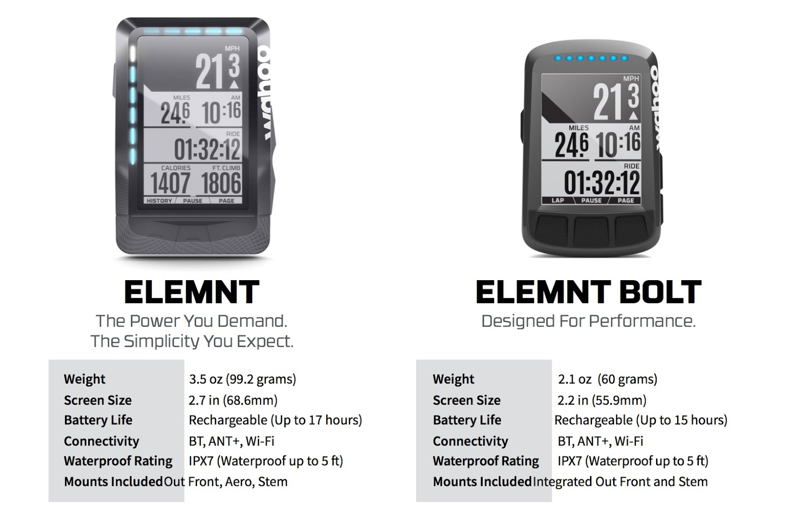 Tales from the llama   : Wahoo ELEMNT BOLT - First Look