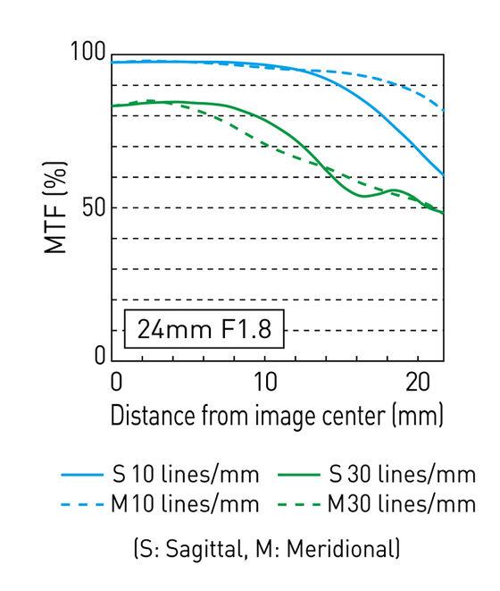 MTF-график объектива Panasonic Lumix S 24mm f/1.8