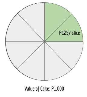 Stock market investing is like buying a slice of cake